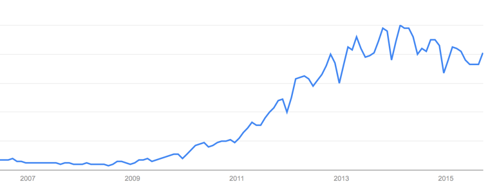 Infographics as seen in Google Trends