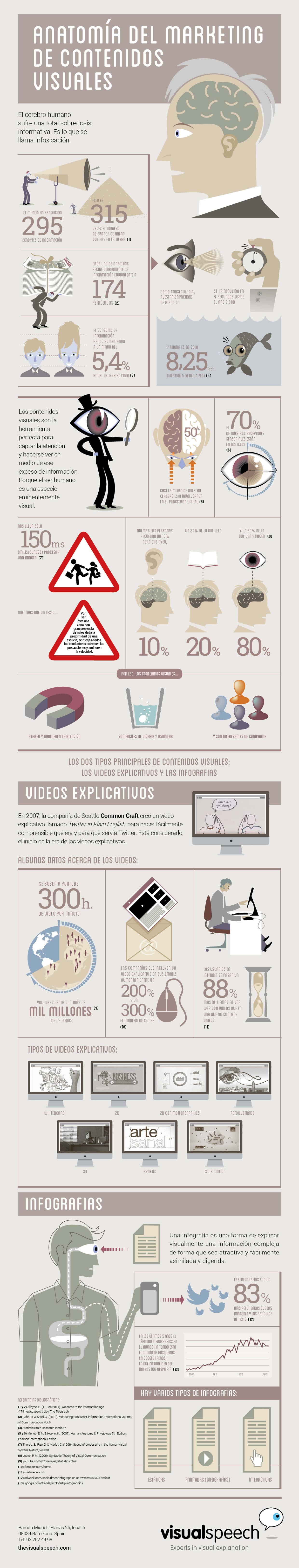 infografia visual speech